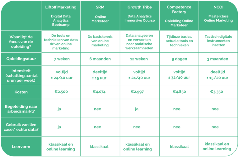 Vergelijkingstabel liftoff marketing